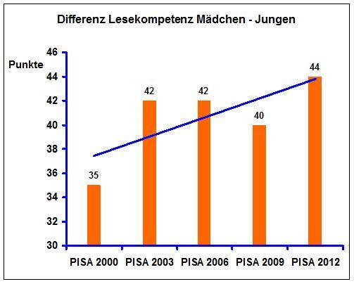 PISA Lese Diff 2000 - 2012